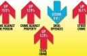 Crime-stats-rise